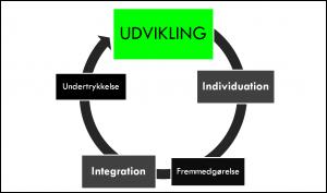 IndividuationIntegration