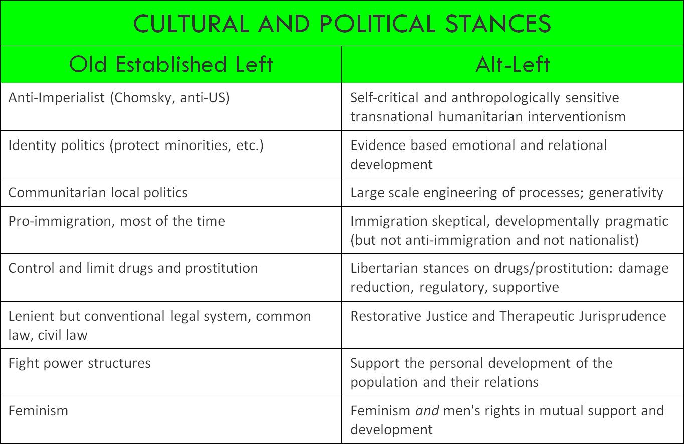 Alt-Left culture & politics2