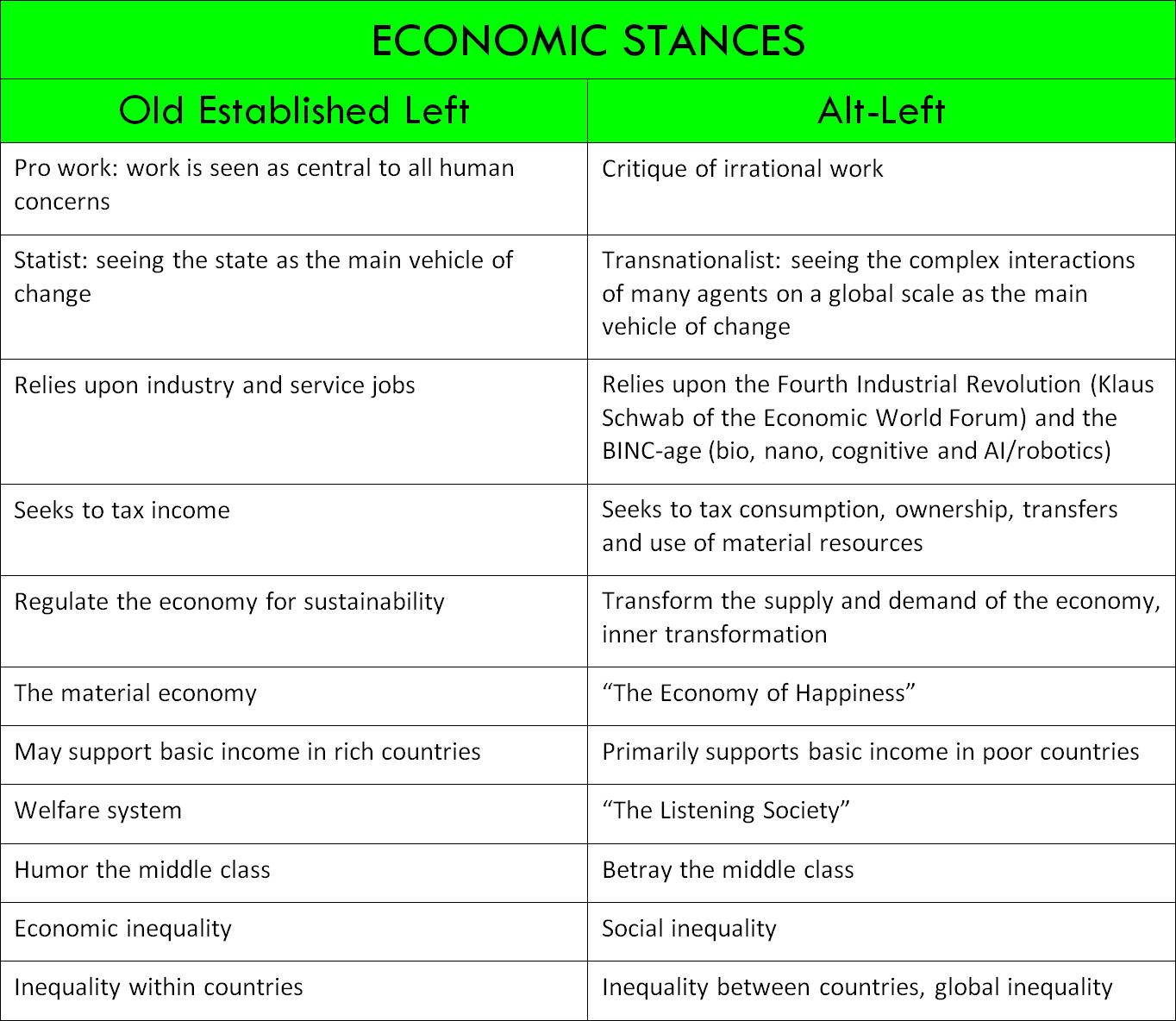 Alt-Left economy