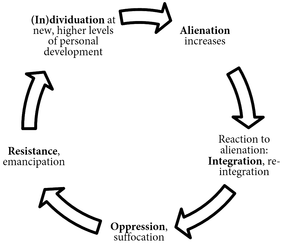 Individuation-transparent